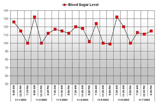 Free Download Blood sugar chart