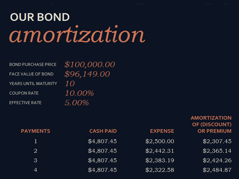 Free Download Bond Amortization Schedule