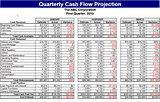 excel dashboard quarterly cash flow projection templates