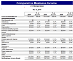 Free Download Comparative business income