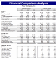 Financial Comparison Analysis