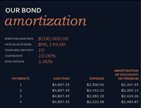 credit card amortization schedule calculator