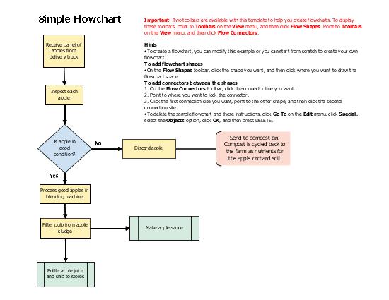 Flowchart (simple Layout)