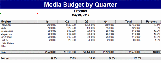 Download Media Budget By Quarter for Microsoft Excel 2007 or newer