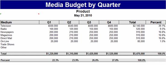 Media Budget By Quarter