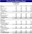 Pro-forma Balance Sheet