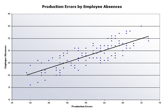 Excel Dashboard Production errors scatter chart Templates