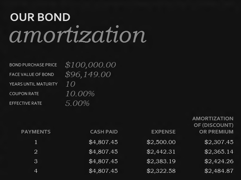 Download 01 Bond Amortization Schedule