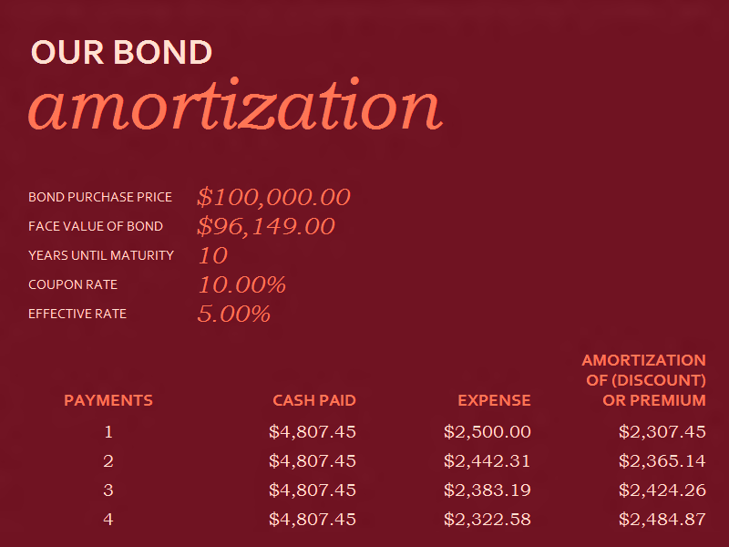 Download 02 Bond Amortization Schedule