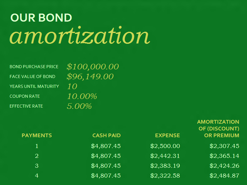Download 03 Bond Amortization Schedule