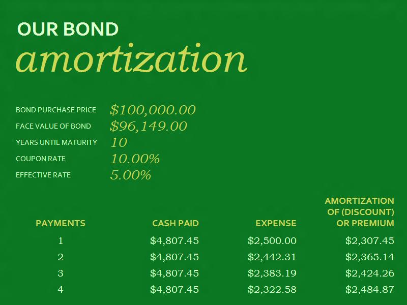 03 Bond Amortization Schedule