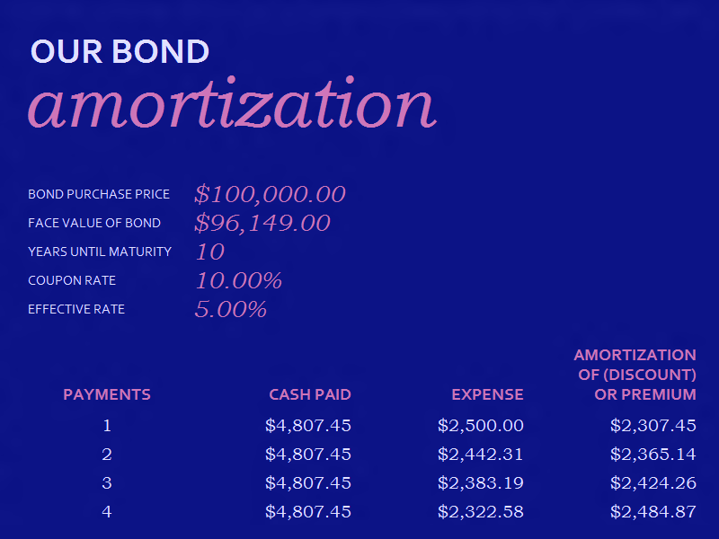 Download 04 Bond Amortization Schedule