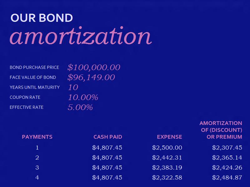 04 Bond Amortization Schedule