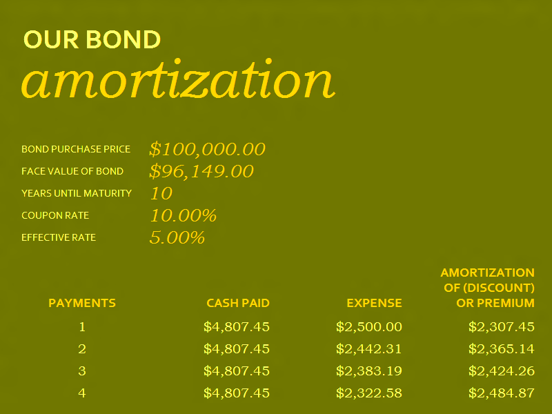 Download 05 Bond Amortization Schedule