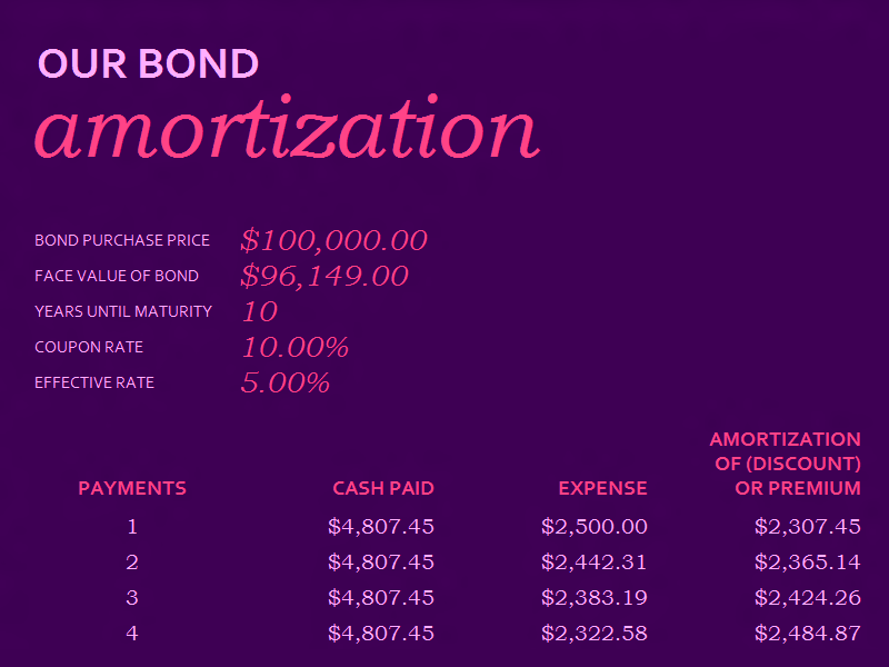 06 Bond Amortization Schedule