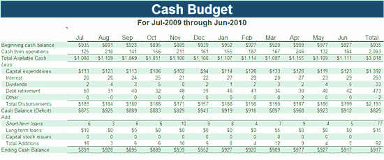 Download Cash budget