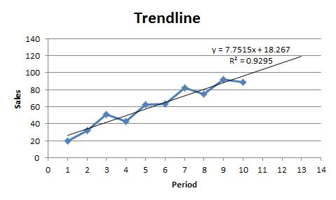 Forecasting in Excel Step 2