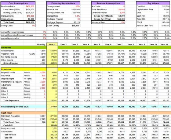 Financial reports of excel templates and samples for Financial assessment template
