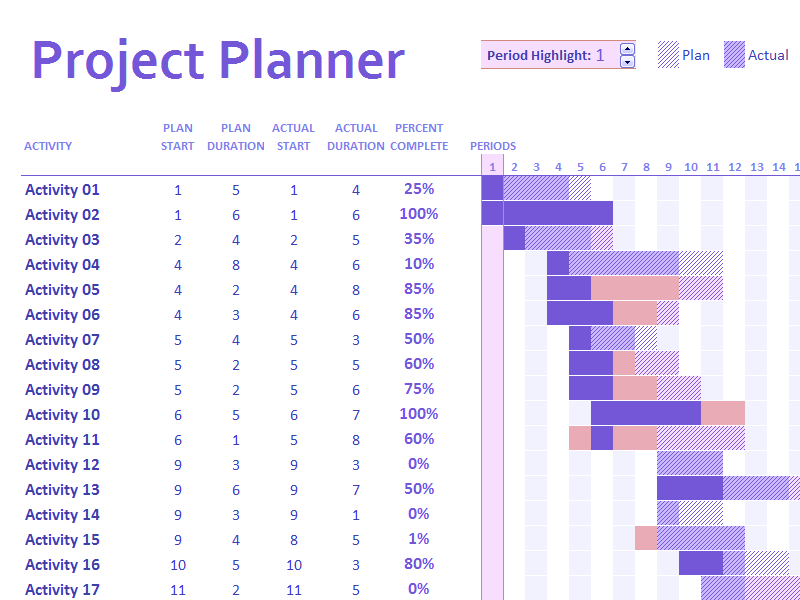 Project Plan Gantt Chart Zrom