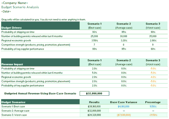 scenario template cucumber - download scenario analysis budget template related excel
