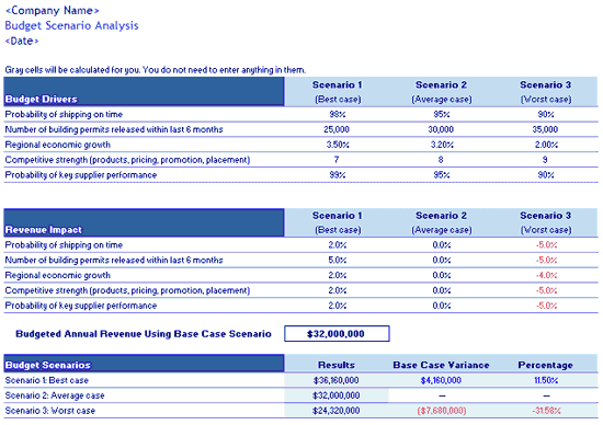 Download Scenario Analysis Budget Template
